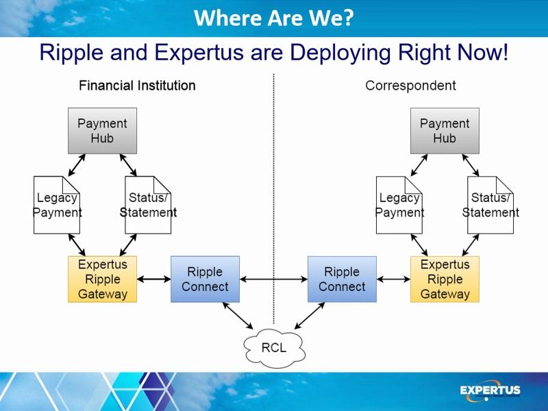 Expertus PaymentHub Gateway