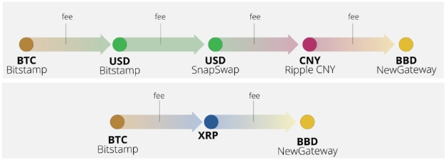 ブリッジ通貨としてのXRP