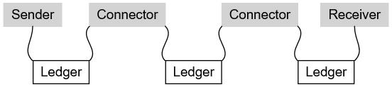 ilp-connectors