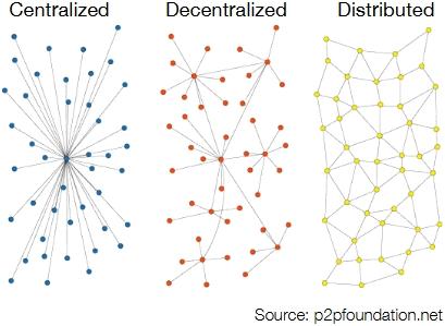 情報交換は分散型ネットワークで行われるが、決済の大部分は中央集権型ネットワーク上に残った