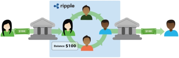 法定通貨はゲートウェイを通じてRippleネットワークを出入りする