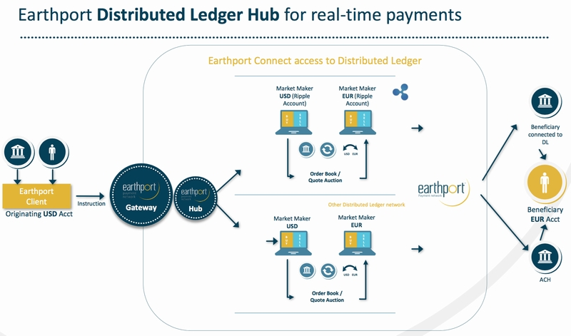 Earthport Distributed Ledger Hub