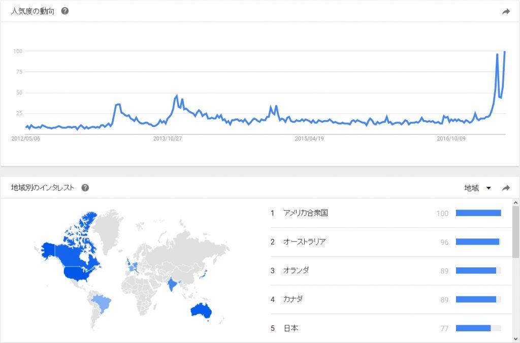 Google Trends 2017/05/06