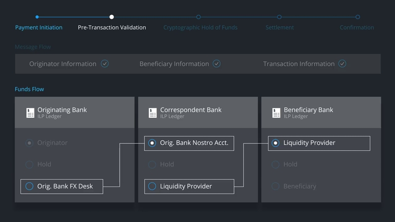 ilp-nostro-liquidity-provider